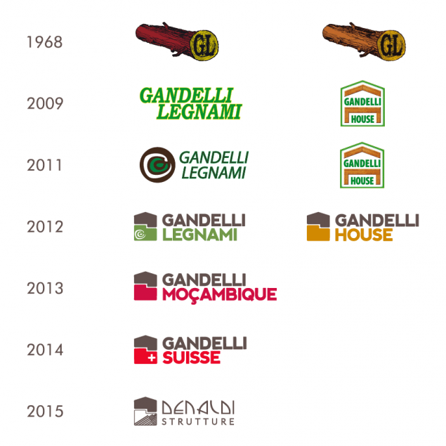 evoluzione logo gandelli 2015