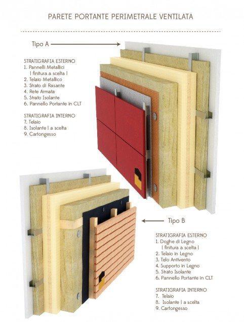 parete portante perimetrale ventilata
