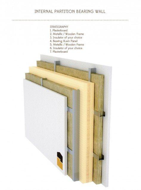 internal partition bearing wall