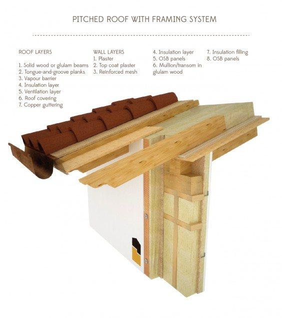 Pitched Roof With Framing System