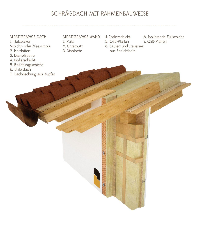 Dettagli coperture in legno gandelli group for Tetti in legno particolari costruttivi